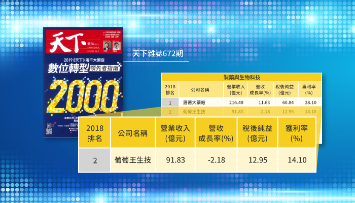 "Congratulations! Grape King Bio has been ranked No.2 on the Common Wealth Magazine Taiwanese ""Pharmaceutical and Biotechnology Industry"" listings."